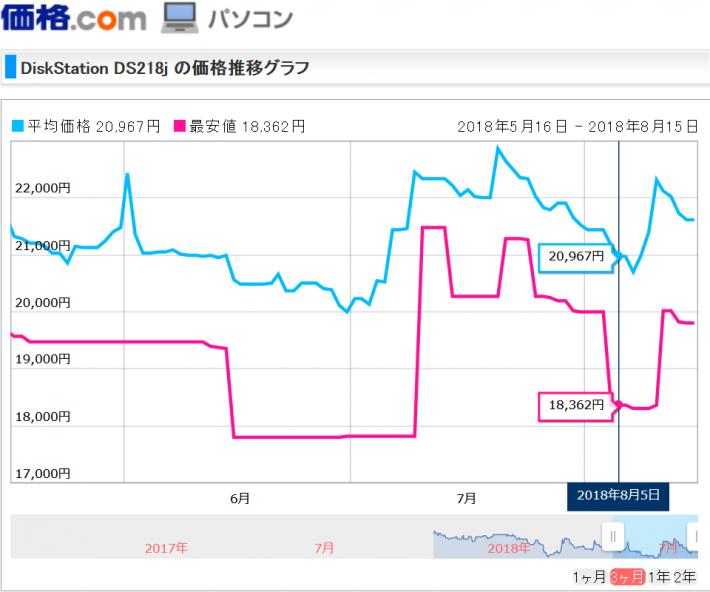 DS218j価格推移|価格.com